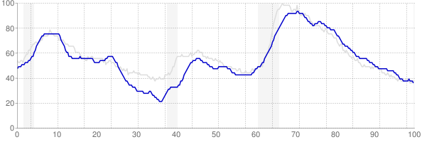 Connecticut monthly unemployment rate chart from 1990 to July 2019